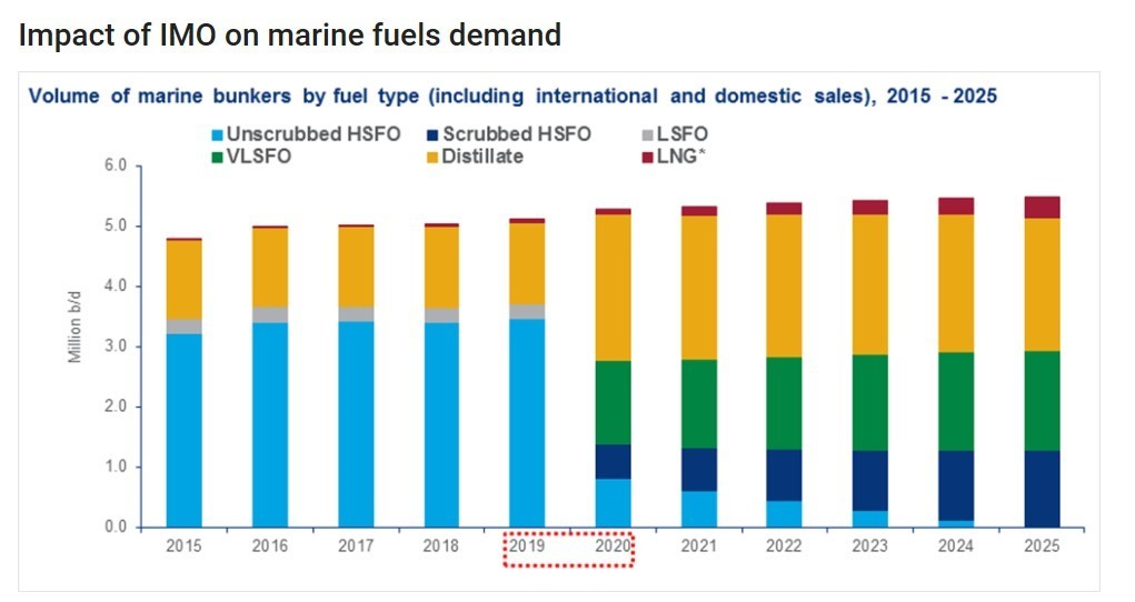 IMO 2020 and effects on the shipping industry - Seahawk